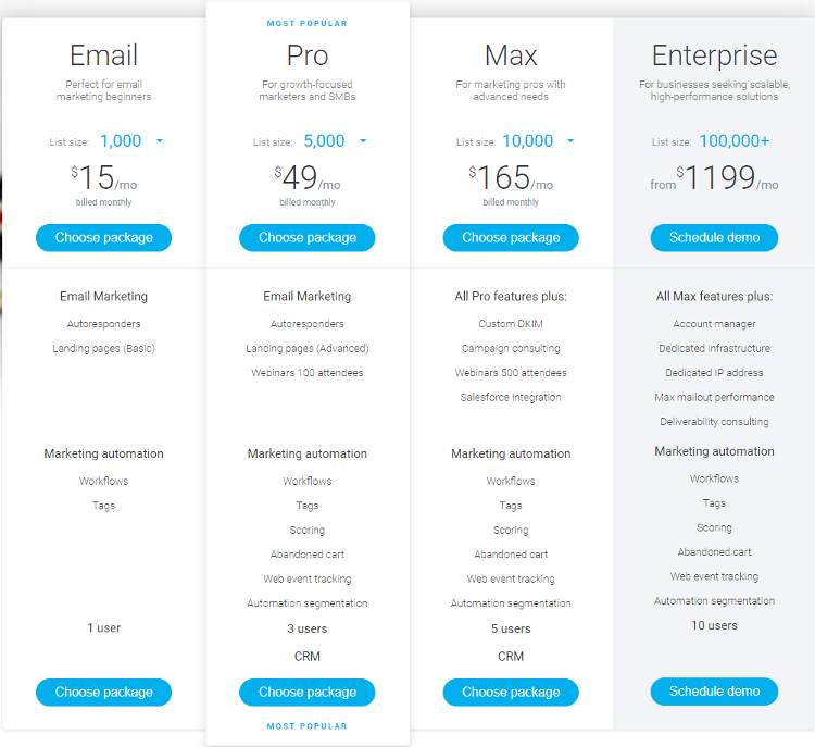GetResponse Best Email Marketing Software Pricing