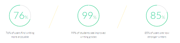 grammarly customer report